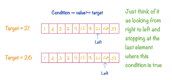 Solve almost every Binary Search Problem