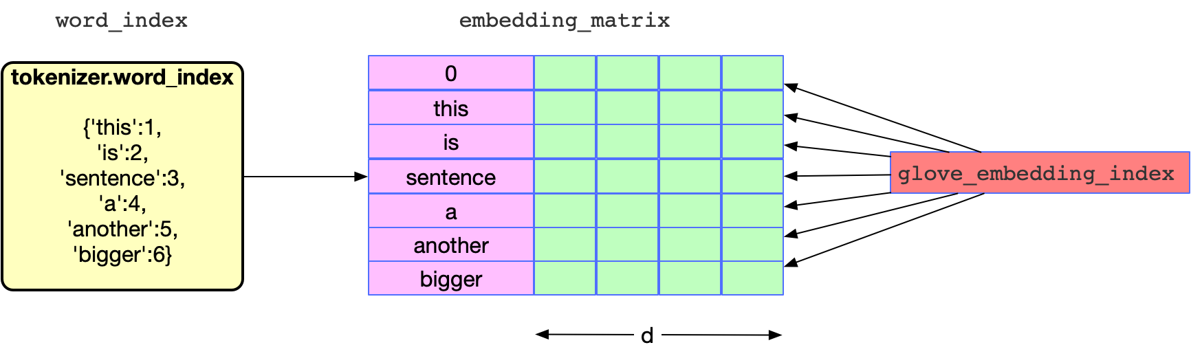 NLP Learning Series: Part 1 - Text Preprocessing Methods for
