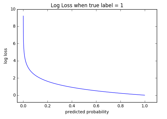 As you can see the log loss decreases as we are fairly certain in our prediction of 1 and the true label is 1.