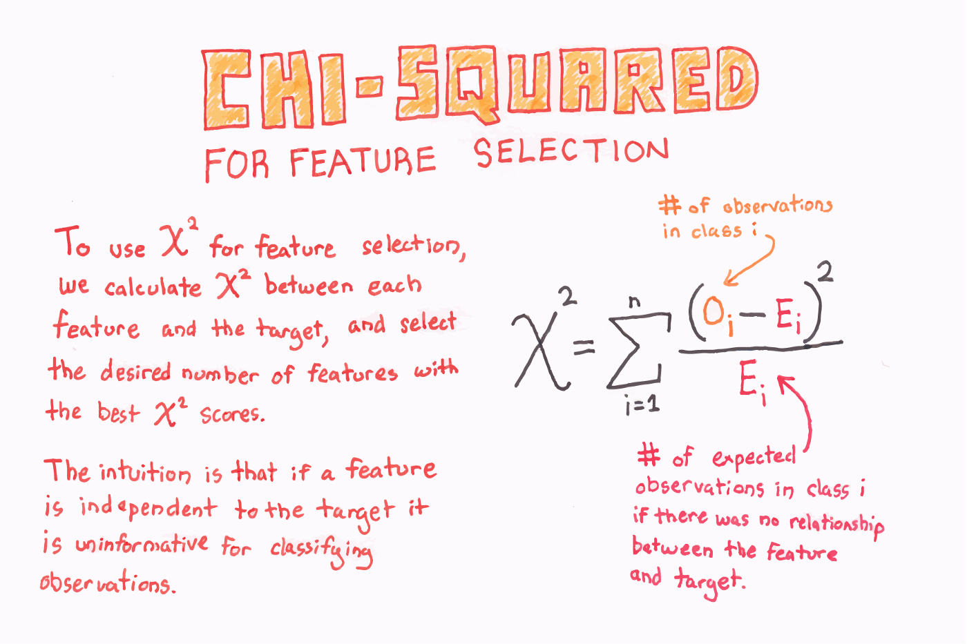 The 5 Feature Selection Algorithms every Data Scientist