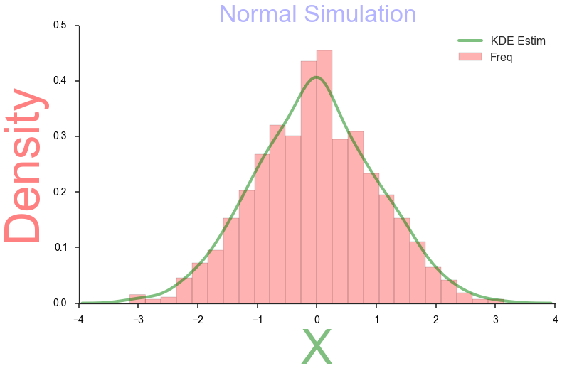 Create basic graph visualizations with SeaBorn- The Most Awesome