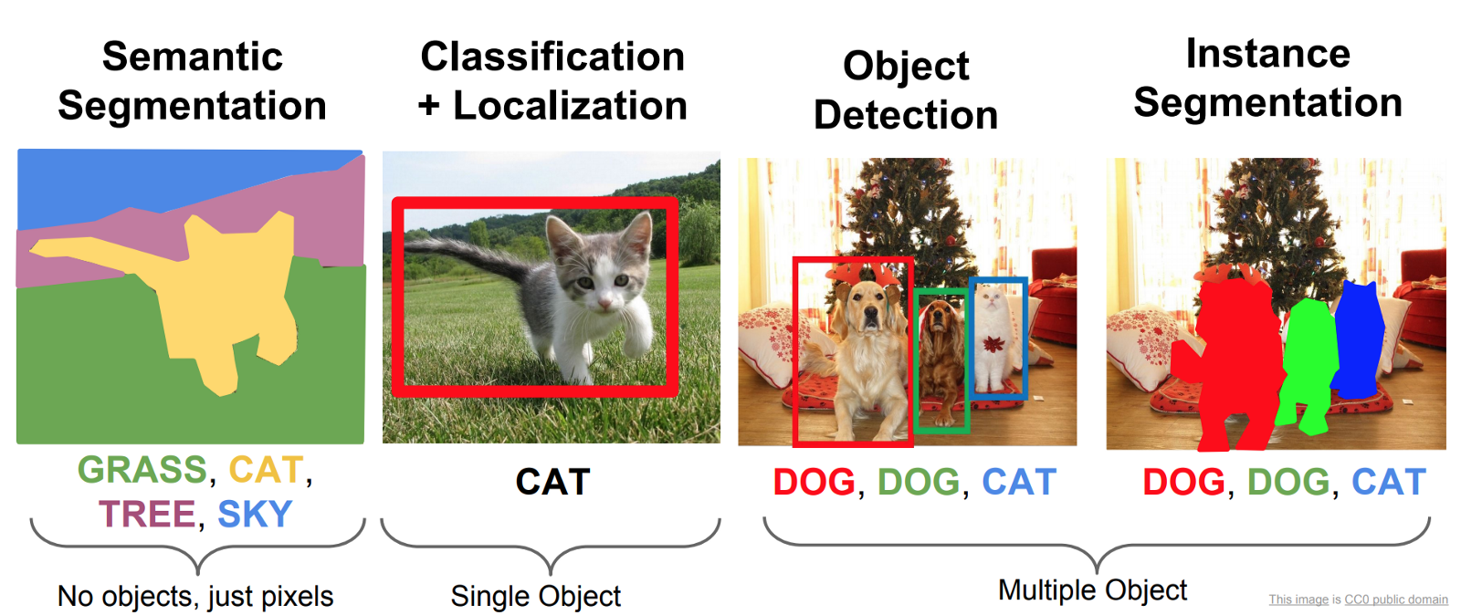 Object Detection: An End to End Theoretical Perspective