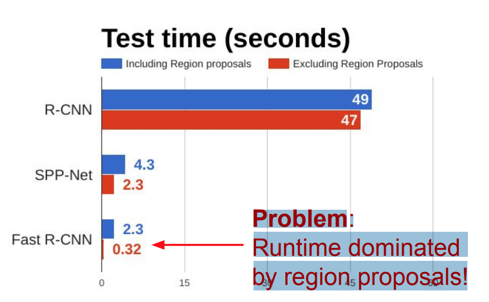 Runtime dominated by region proposals!