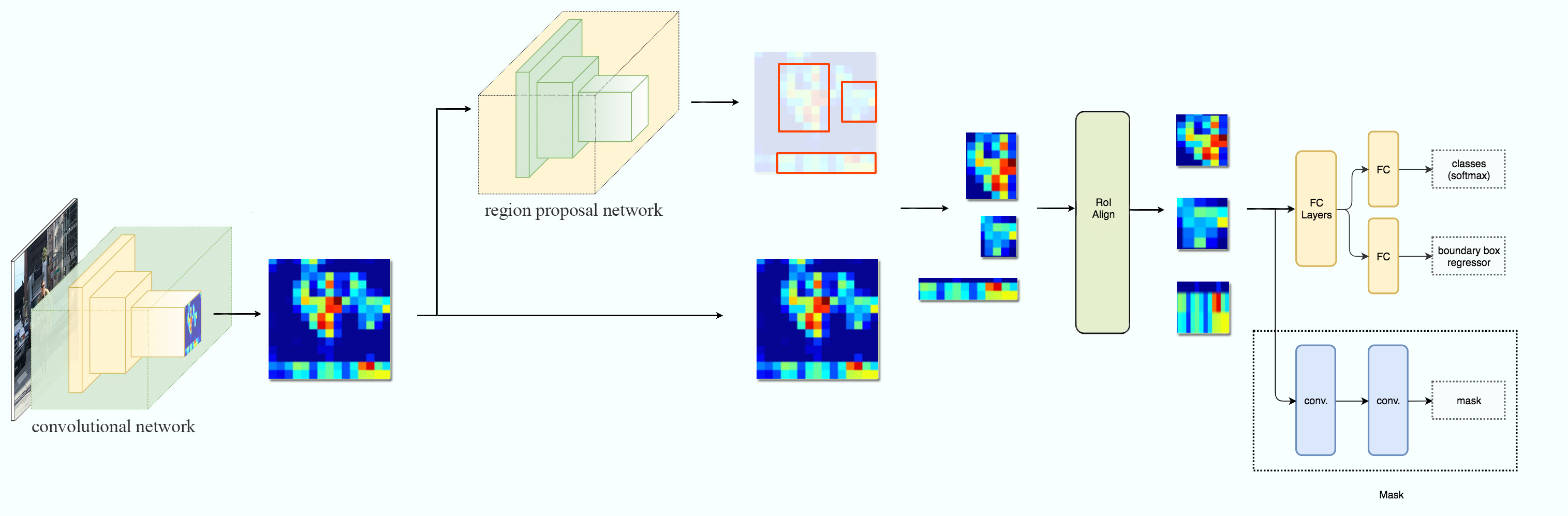 [Source:](https://medium.com/@jonathan_hui/image-segmentation-with-mask-r-cnn-ebe6d793272) Everything remains the same. Just one more output layer to predict masks and ROI pooling replaced by ROIAlign