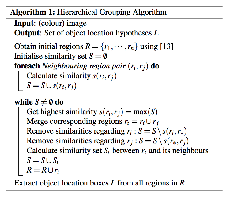 The Algorithm for region Proposal used in RCNN