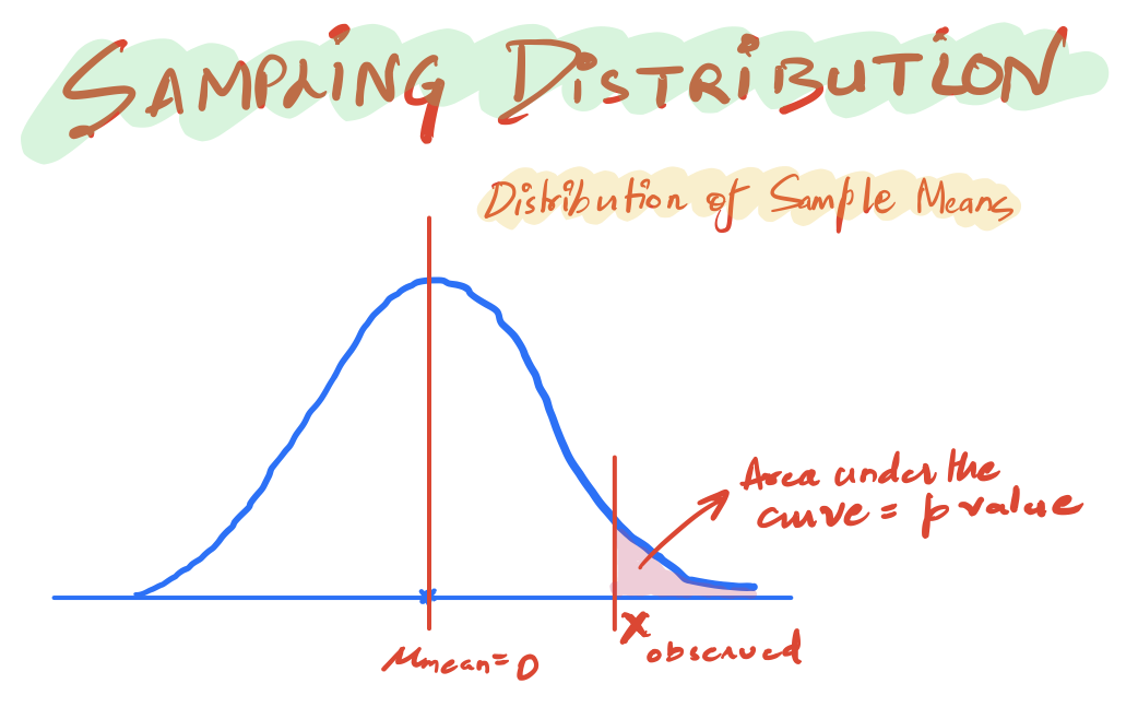 The sampling distribution is a distribution of the mean of samples.