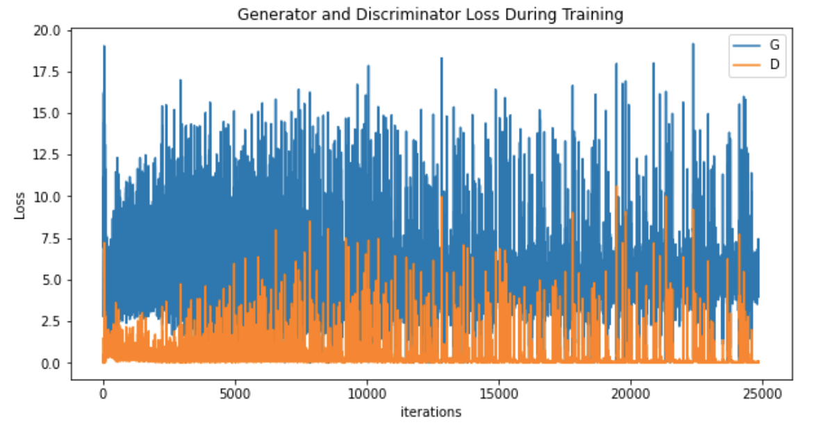 Generator vs. Discriminator Loss