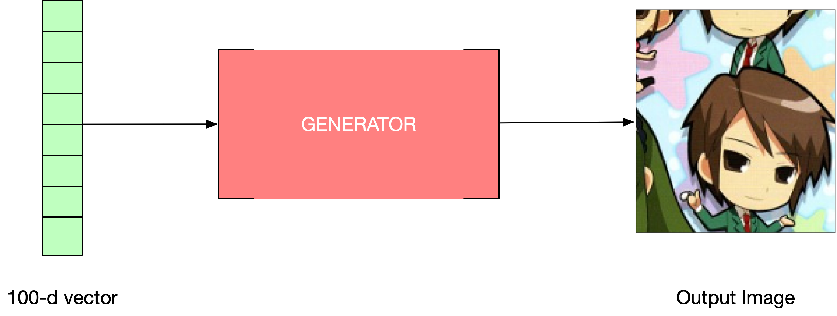 Generator as a BlackBox