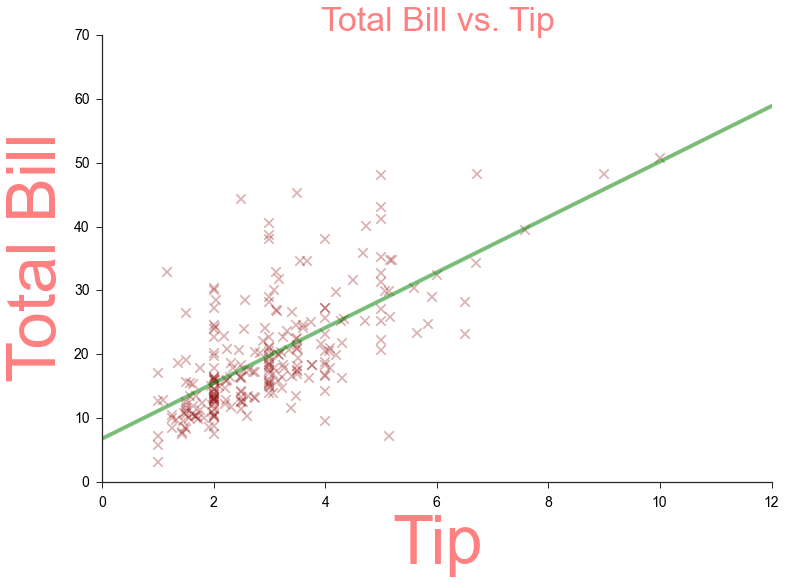 Create basic graph visualizations with SeaBorn- The Most