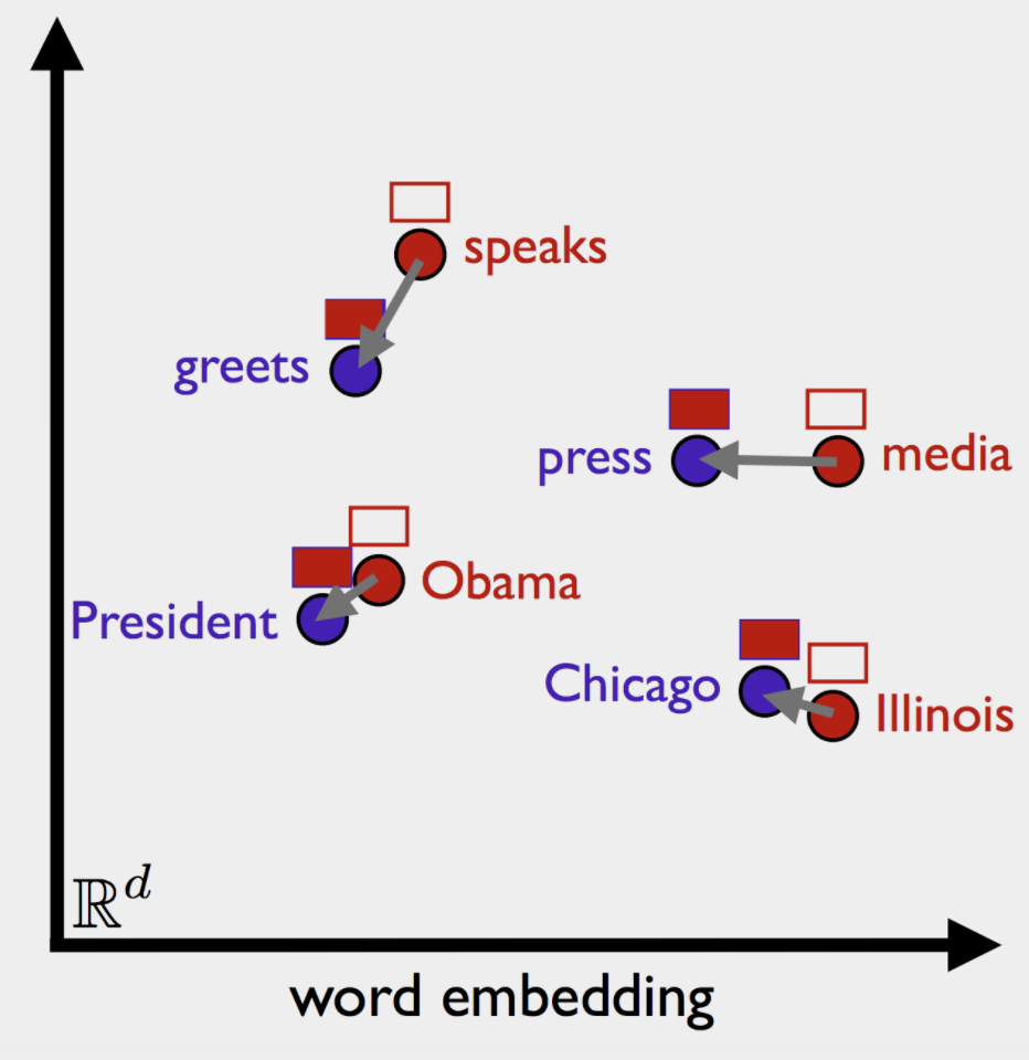 Today I Learned This Part I: What are word2vec Embeddings?